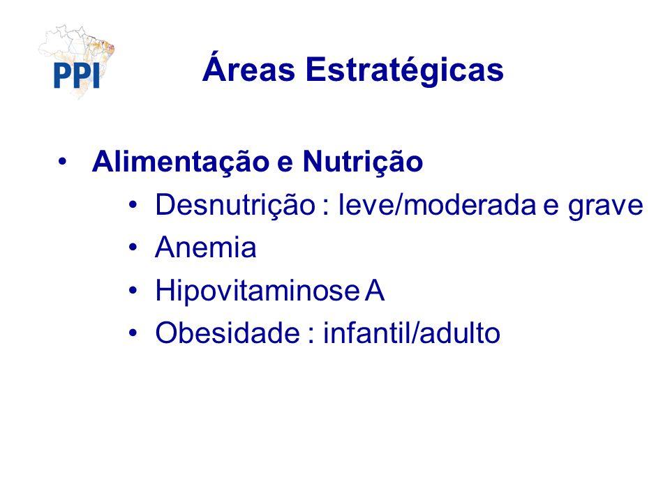 Áreas Estratégicas Alimentação e Nutrição Desnutrição : leve/moderada e grave Anemia Hipovitaminose A Obesidade : infantil/adulto