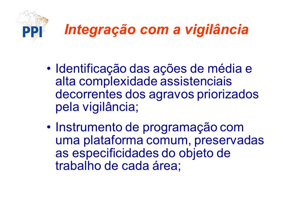 Integração com a vigilância Identificação das ações de média e alta complexidade assistenciais decorrentes dos agravos priorizados pela vigilância; Instrumento de programação com uma plataforma comum, preservadas as especificidades do objeto de trabalho de cada área;