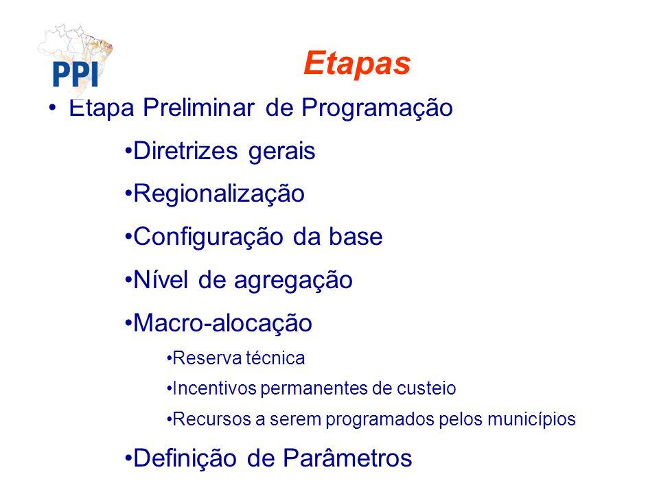 Etapas Etapa Preliminar de Programação Diretrizes gerais Regionalização Configuração da base Nível de agregação Macro-alocação Reserva técnica Incentivos permanentes de custeio Recursos a serem programados pelos municípios Definição de Parâmetros