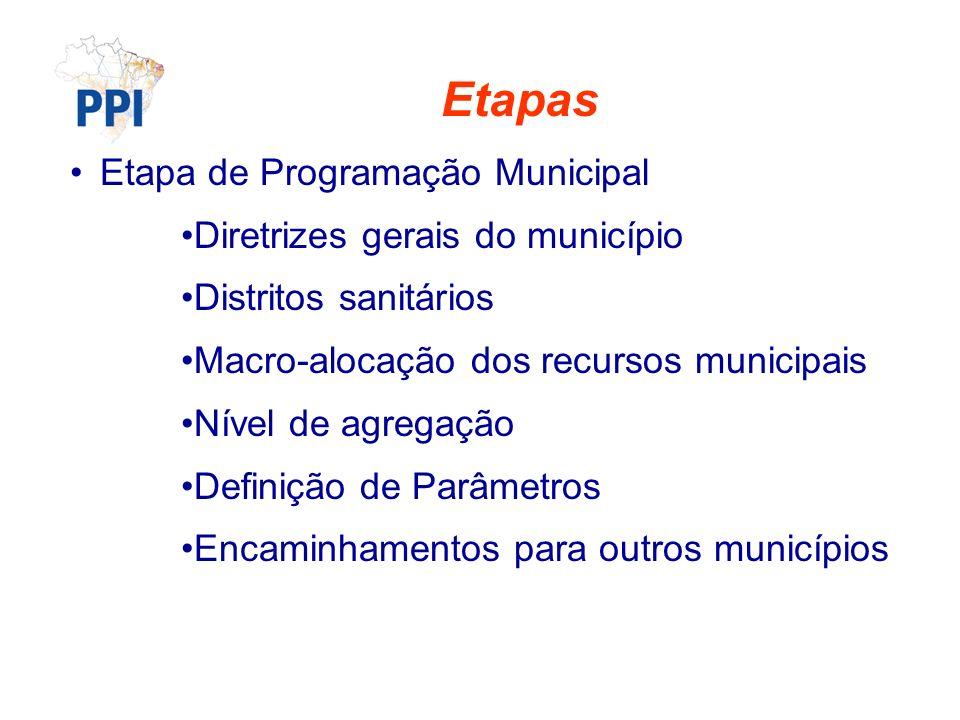 Etapas Etapa de Programação Municipal Diretrizes gerais do município Distritos sanitários Macro-alocação dos recursos municipais Nível de agregação Definição de Parâmetros Encaminhamentos para outros municípios