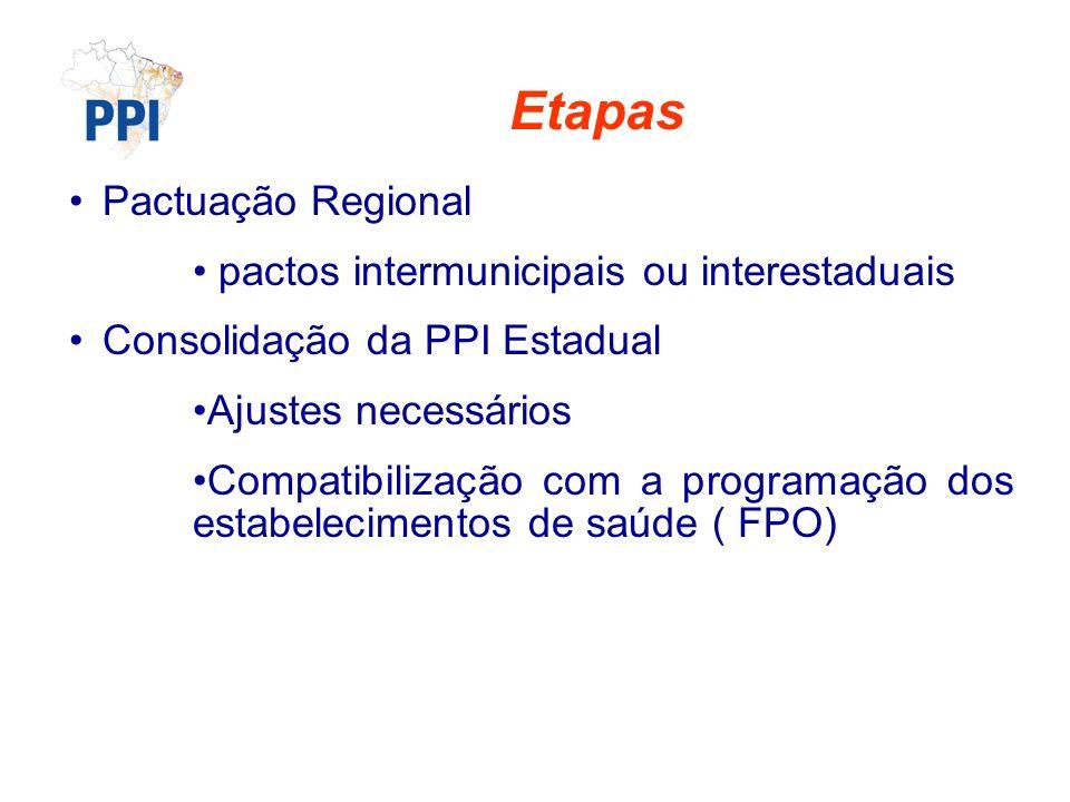 Etapas Pactuação Regional pactos intermunicipais ou interestaduais Consolidação da PPI Estadual Ajustes necessários Compatibilização com a programação dos estabelecimentos de saúde ( FPO)