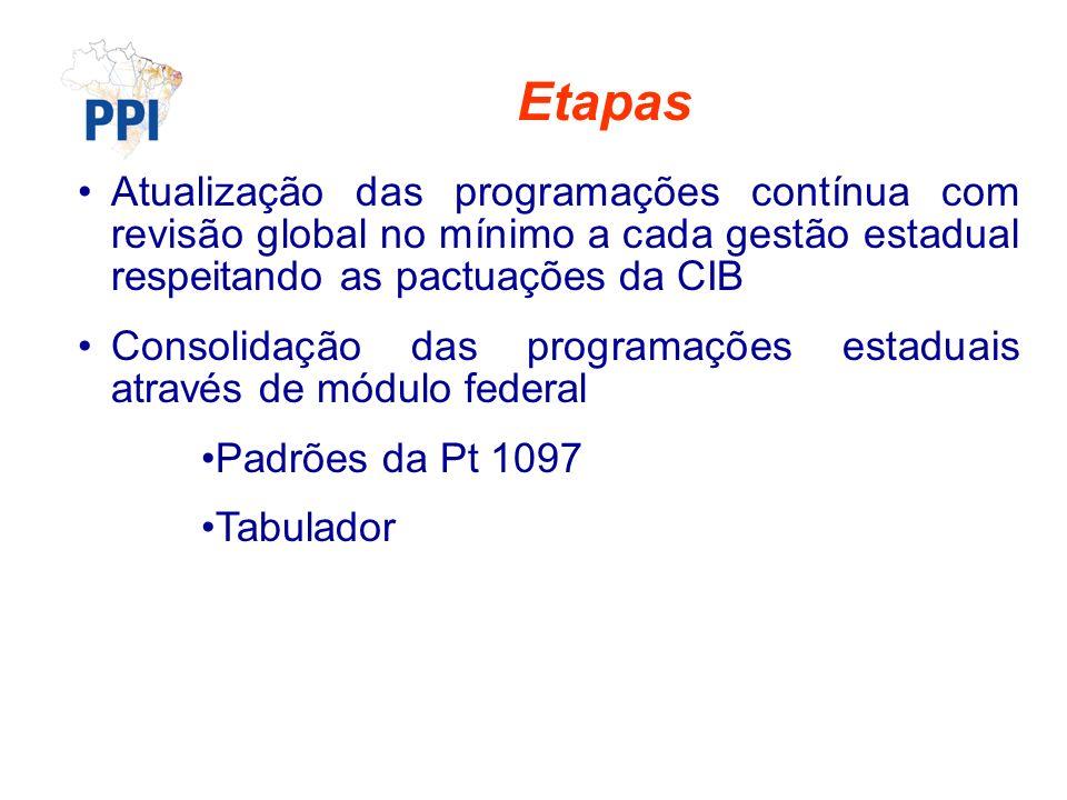 Etapas Atualização das programações contínua com revisão global no mínimo a cada gestão estadual respeitando as pactuações da CIB Consolidação das programações estaduais através de módulo federal Padrões da Pt 1097 Tabulador
