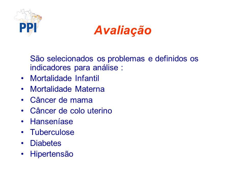 Avaliação São selecionados os problemas e definidos os indicadores para análise : Mortalidade Infantil Mortalidade Materna Câncer de mama Câncer de colo uterino Hanseníase Tuberculose Diabetes Hipertensão