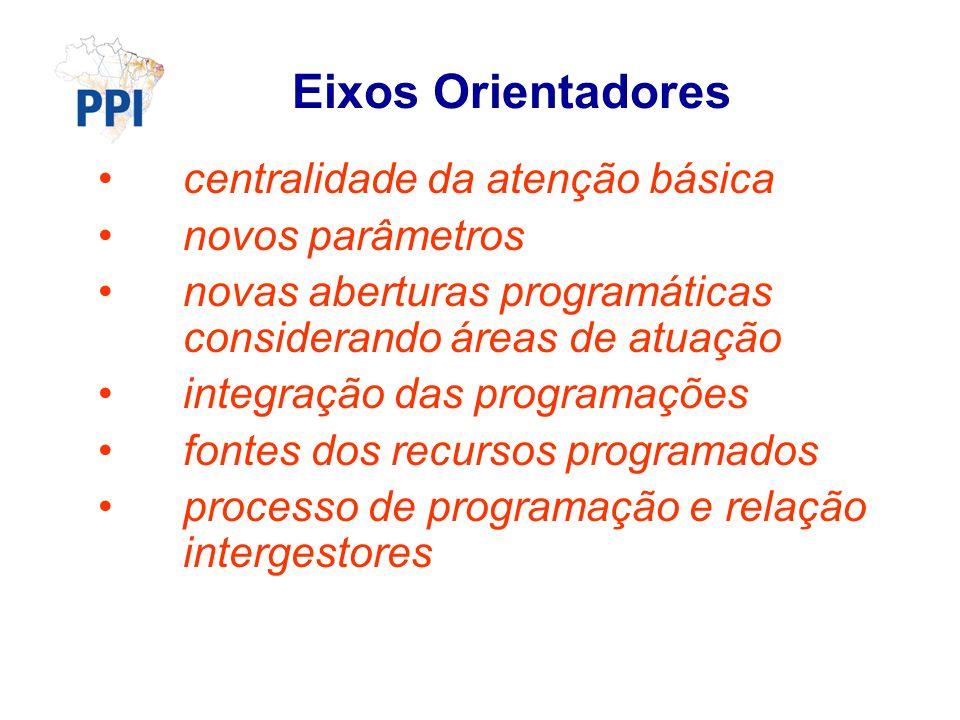 centralidade da atenção básica novos parâmetros novas aberturas programáticas considerando áreas de atuação integração das programações fontes dos recursos programados processo de programação e relação intergestores Eixos Orientadores
