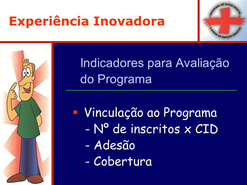 Experiência Inovadora Indicadores para Avaliação do Programa Vinculação ao Programa - Nº de inscritos x CID - Adesão - Cobertura