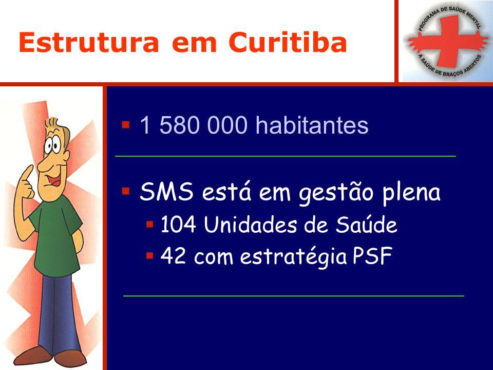 Estrutura em Curitiba 1 580 000 habitantes SMS está em gestão plena 104 Unidades de Saúde 42 com estratégia PSF