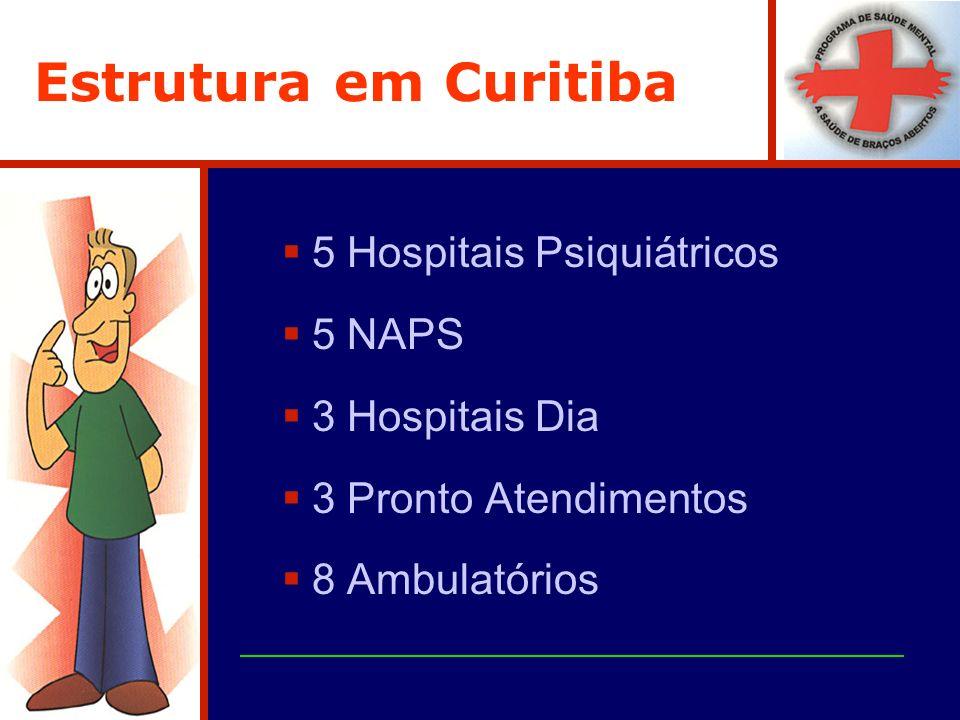 Estrutura em Curitiba 5 Hospitais Psiquiátricos 5 NAPS 3 Hospitais Dia 3 Pronto Atendimentos 8 Ambulatórios