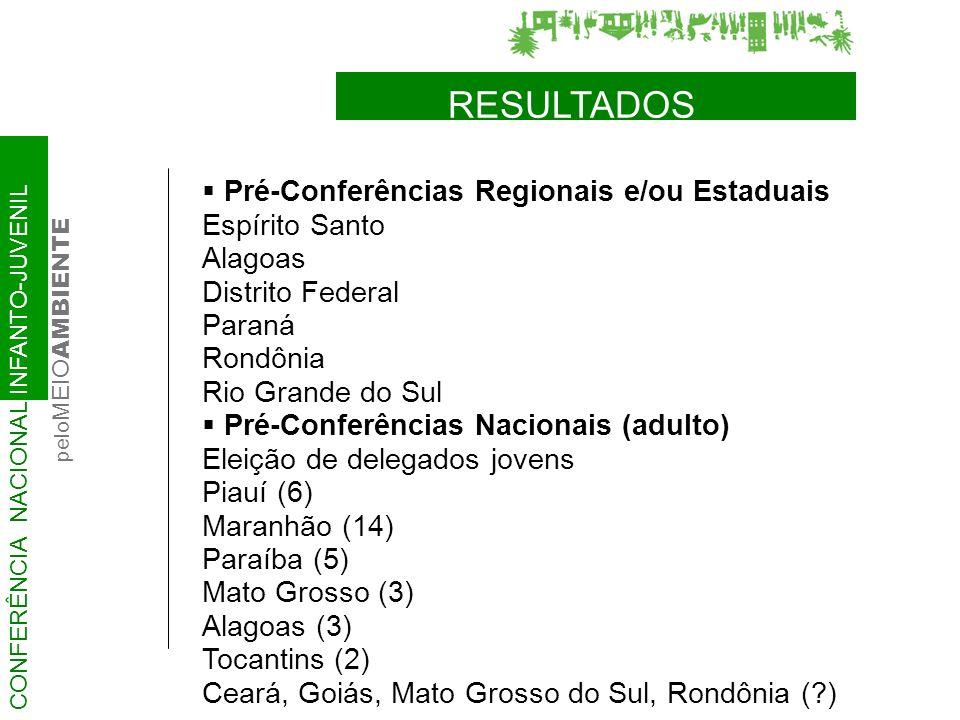 Pré-Conferências Regionais e/ou Estaduais Espírito Santo Alagoas Distrito Federal Paraná Rondônia Rio Grande do Sul Pré-Conferências Nacionais (adulto) Eleição de delegados jovens Piauí (6) Maranhão (14) Paraíba (5) Mato Grosso (3) Alagoas (3) Tocantins (2) Ceará, Goiás, Mato Grosso do Sul, Rondônia ( ) CONFERÊNCIA NACIONAL INFANTO-JUVENIL pelo MEIO AMBIENTE RESULTADOS