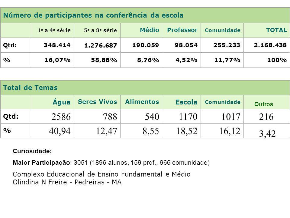 Número de participantes na conferência da escola 1 a a 4 a série5 a a 8 a série MédioProfessor Comunidade TOTAL Qtd:348.4141.276.687190.05998.054255.2332.168.438 %16,07%58,88%8,76%4,52%11,77%100% Total de Temas Água Seres VivosAlimentos Escola Comunidade Qtd: 258678854011701017 % 40,9412,478,5518,5216,12 Outros 216 3,42 Curiosidade: Maior Participação: 3051 (1896 alunos, 159 prof., 966 comunidade) Complexo Educacional de Ensino Fundamental e Médio Olindina N Freire - Pedreiras - MA