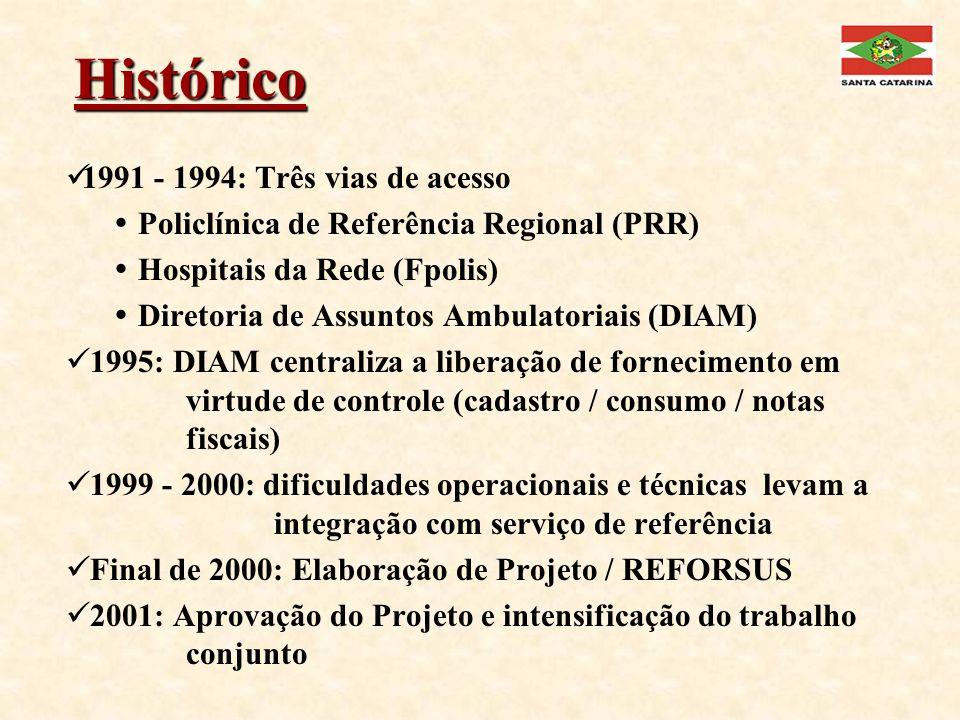 Histórico 1991 - 1994: Três vias de acesso Policlínica de Referência Regional (PRR) Hospitais da Rede (Fpolis) Diretoria de Assuntos Ambulatoriais (DI