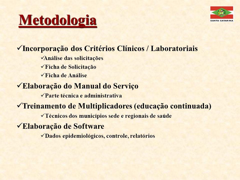 Metodologia Incorporação dos Critérios Clínicos / Laboratoriais Análise das solicitações Ficha de Solicitação Ficha de Análise Elaboração do Manual do