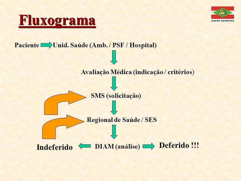 Fluxograma PacienteUnid. Saúde (Amb. / PSF / Hospital) Avaliação Médica (indicação / critérios) SMS (solicitação) Regional de Saúde / SES DIAM (anális