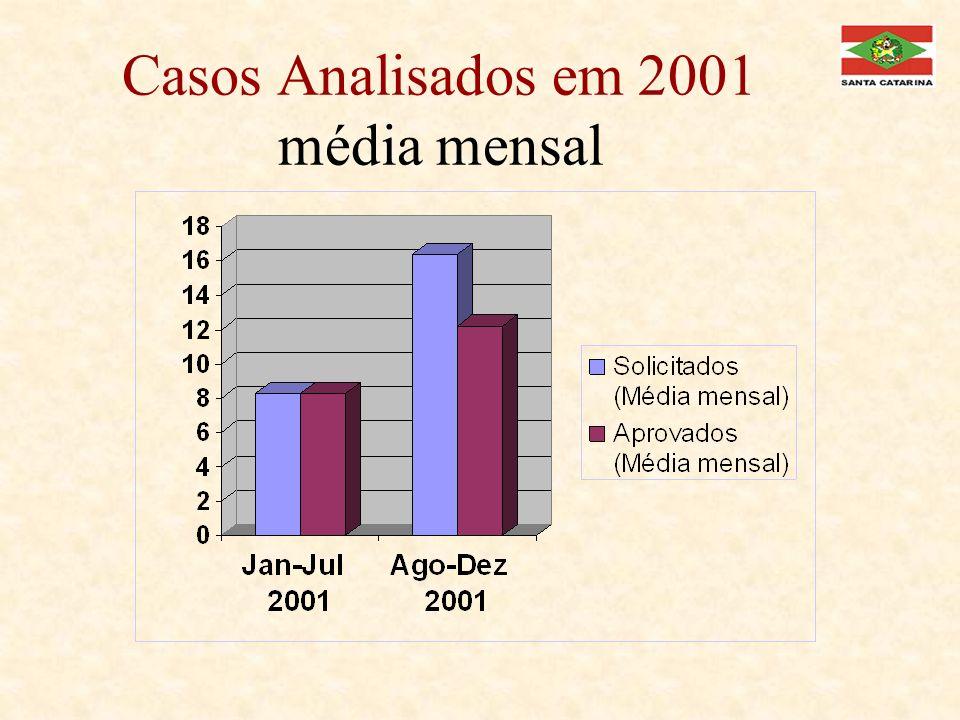Comparação entre os 2 grupos de pacientes/2001 (média mensal) Média mensal