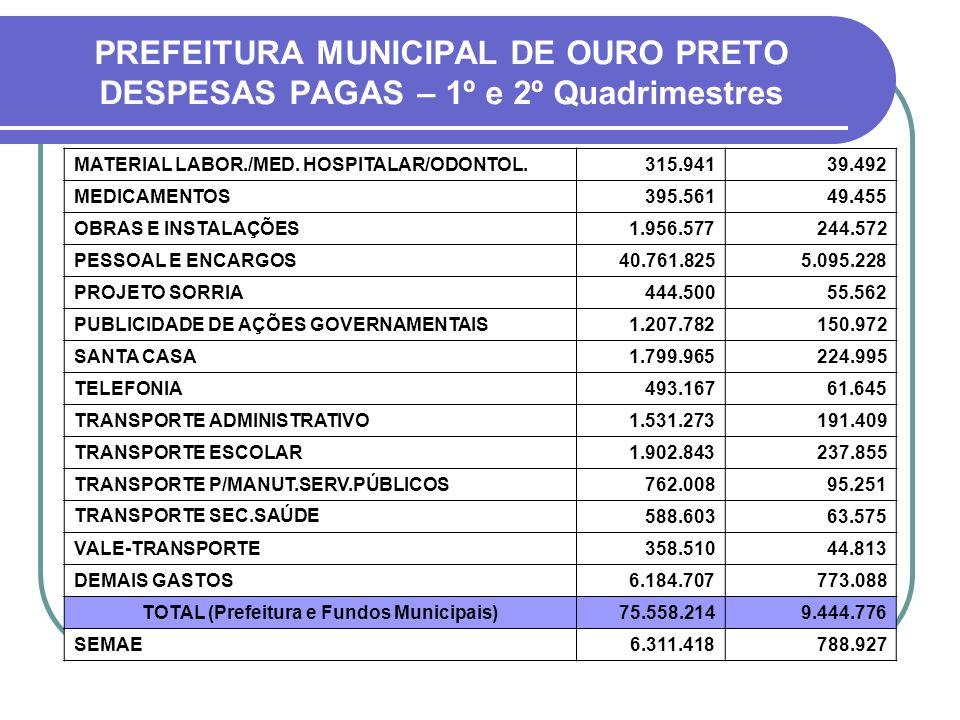 PREFEITURA MUNICIPAL DE OURO PRETO DESPESAS PAGAS – 1º e 2º Quadrimestres MATERIAL LABOR./MED.
