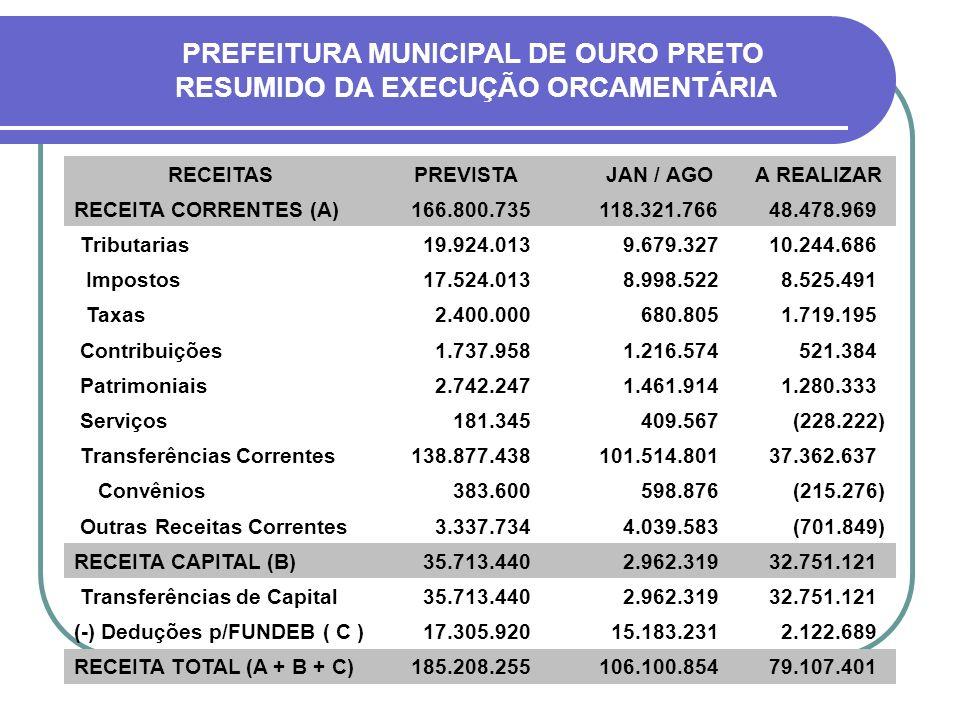 PREFEITURA MUNICIPAL DE OURO PRETO AUDIÊNCIA PÚBLICA O B R I G A D O .