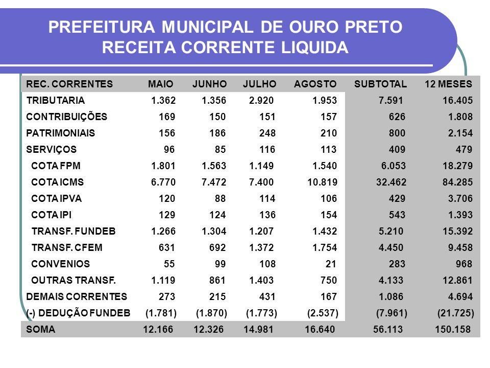 PREFEITURA MUNICIPAL DE OURO PRETO RECEITA CORRENTE LIQUIDA REC.