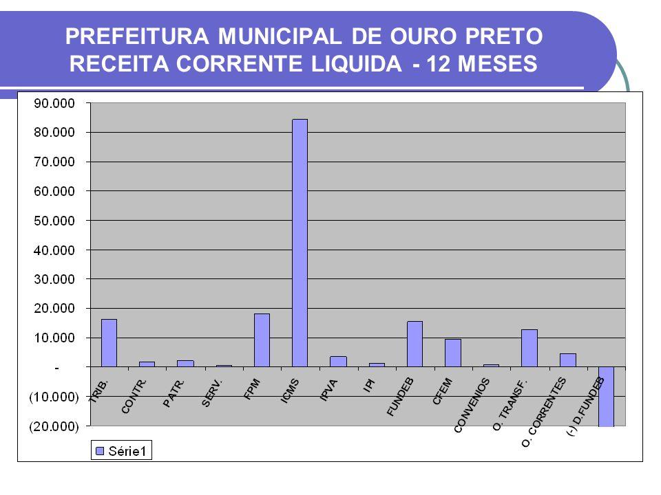 PREFEITURA MUNICIPAL DE OURO PRETO RECEITA CORRENTE LIQUIDA - 12 MESES
