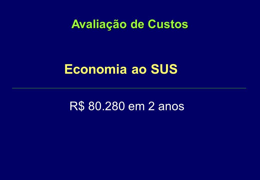 hospital X ambulatório hospitalar 1000 Vasectomias X R$ 145.05 = R$ 145.050 ambulatorial 1000 Vasectomias X R$ 64,77 = R$ 64.770 Avaliação Comparativa de Custos