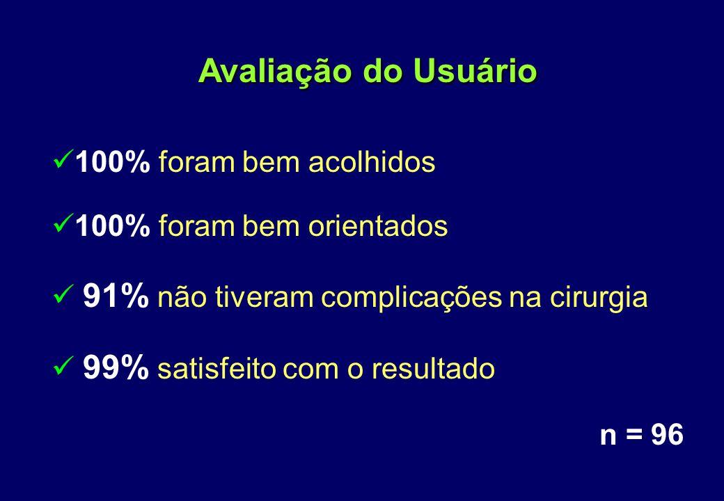 Tempo entre a solicitação e a vasectomia 60 dias - 50% 90 dias - 21% ou mais - 30% Avaliação do Usuário