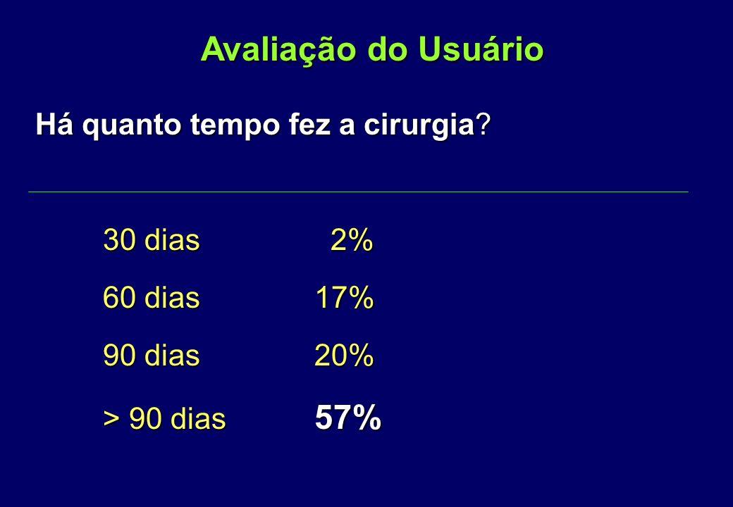 100% foram bem acolhidos 100% foram bem orientados 91% não tiveram complicações na cirurgia 99% satisfeito com o resultado n = 96 Avaliação do Usuário