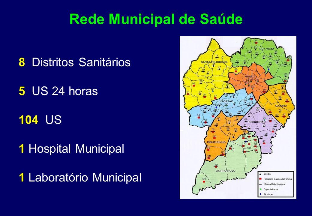 Curitiba Distritos Sanitários 1.584.232 48% 52% População Masculina Feminina Adolescentes 19.600 p/ ano 19% CAJURU BOA VISTA MATRIZ BOQUEIRÃO PORTÃO B