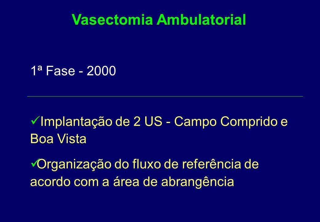 1ª Fase - 2000 Diagnóstico situacional por DS, com os Coordenadores de Assistência à Saúde Convênio SMS e Sociedade Brasileira de Urologia - Regional Paraná Vasectomia Ambulatorial