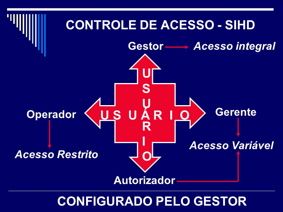 CONTROLE DE ACESSO - SIHD Gerente Gestor Autorizador Operador U S U Á R I O USURIOUSURIO Acesso Variável Acesso Restrito Acesso integral CONFIGURADO PELO GESTOR