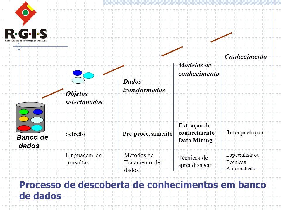 Banco de dados Seleção Linguagem de consultas Objetos selecionados Dados transformados Pré-processamento Métodos de Tratamento de dados Técnicas de ap