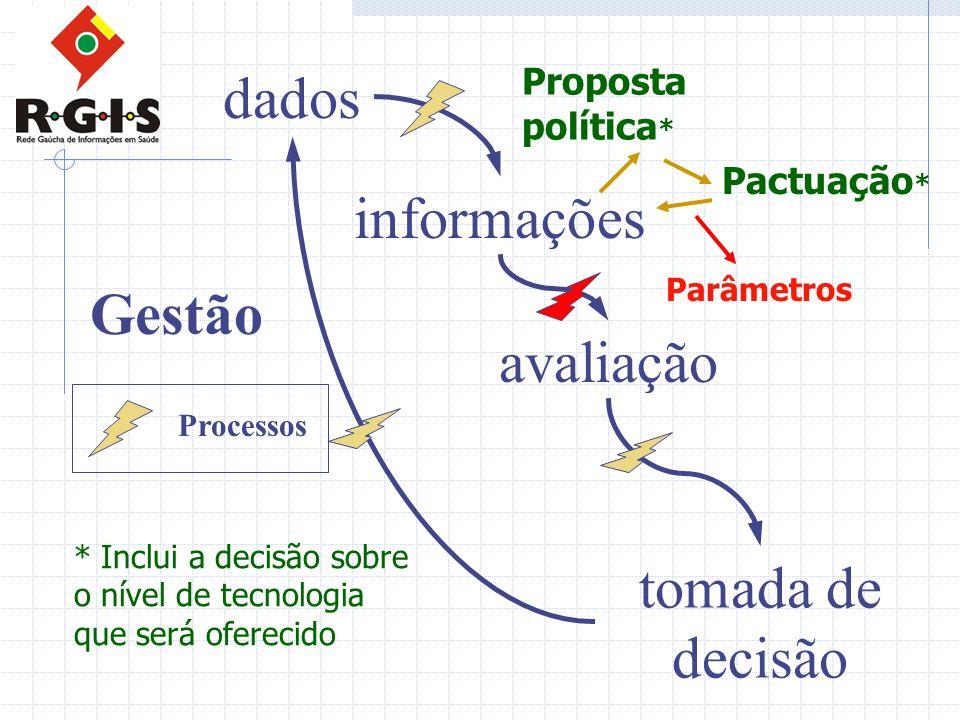 dados informações avaliação tomada de decisão Gestão Processos Parâmetros Proposta política * Pactuação * * Inclui a decisão sobre o nível de tecnolog