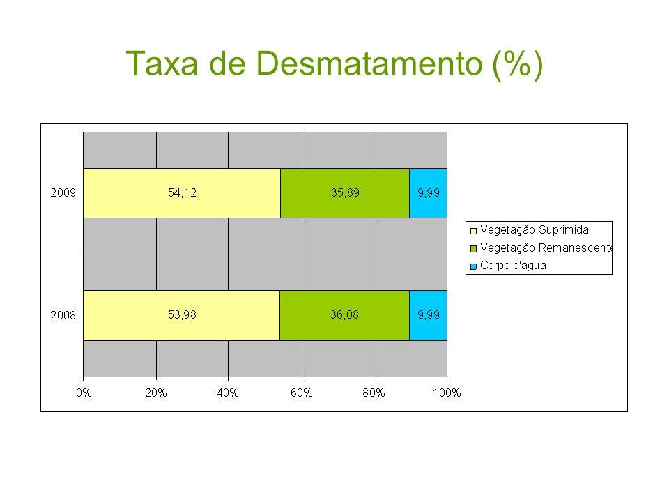 Taxa de Desmatamento (%)