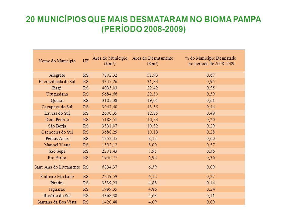 Nome do MunicipioUF Área do Municipio (Km 2 ) Área do Desmtamento (Km 2 ) % do Municipio Desmatado no periodo de 2008-2009 AlegreteRS7802,3251,930,67