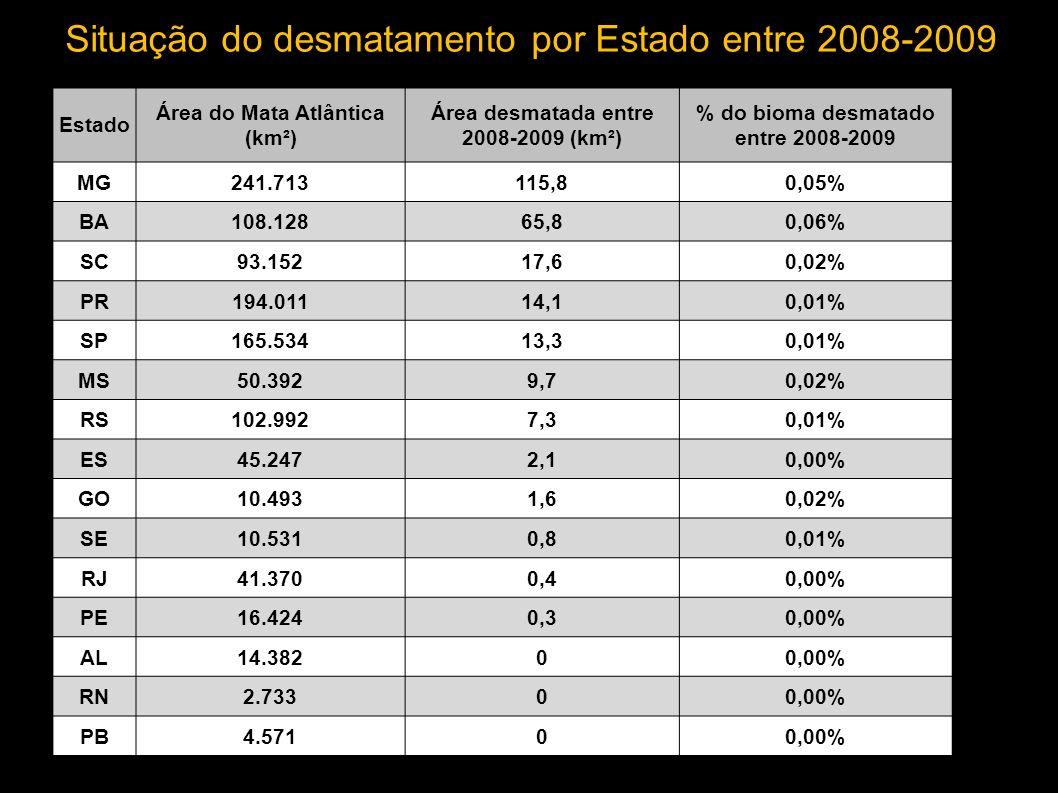 10 MUNICÍPIOS QUE MAIS DESMATARAM NO BIOMA MATA ATLÂNTICA (PERÍODO 2008-2009) MUNICÍPIOUF ÁREA DO MUNICIPIO (km 2 ) SUPRESSAO NO PERIODO 2008-2009 (km 2 ) % EM RELAÇÃO AO MUNICÍPIO 2008-2009 Jequitinhonha MG3.51721,70,62% Vitória da Conquista BA3.1947,10,22% São João do Paraíso MG1.8985,40,28% Eunápolis BA1.1974,80,41% Cândido Sales BA1.6234,70,29% Itamarandiba MG1.1894,10,34% Uma BA9983,70,37% Águas Vermelhas MG1.2573,70,30% Setubinha MG5353,60,68% Rio Vermelho MG9862,90,30%