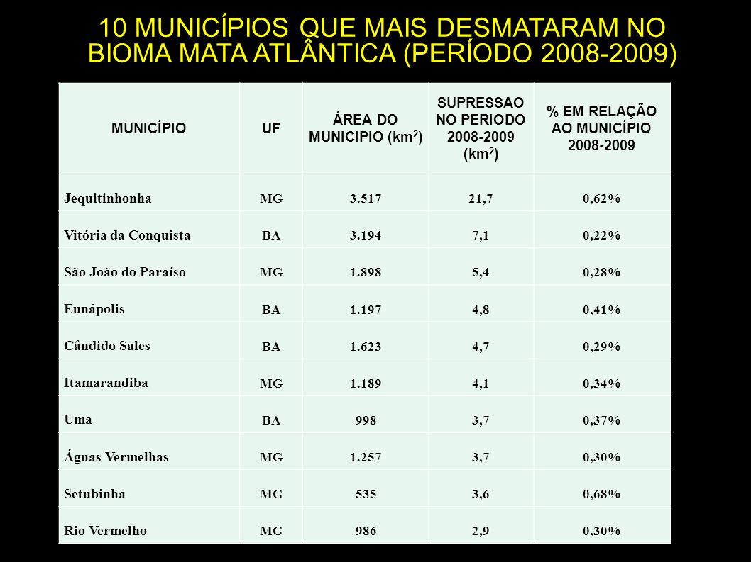 Bioma (área total km 2 )Área desmatada no período (km 2 ) % desmatamento sobre a área total bioma Cerrado (2.047.146) 7.6370,37 Caatinga (826.411) 1.9210,23 Pampa (177.767) 3310,18 Amazônia (4.196.943) (*) 7.4640,17 Pantanal (151.313) 1880,12 Mata Atlântica (1.103.961) 2480,02 Comparação dos desmatamentos entre biomas (2008-2009) (*) Dados do PRODES.