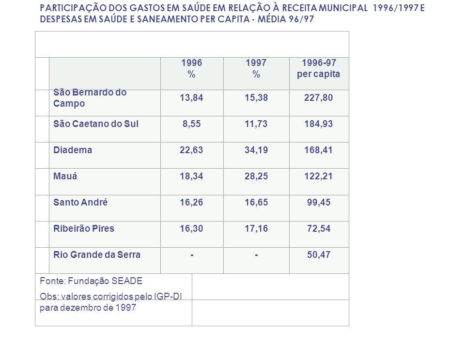 PARTICIPAÇÃO DOS GASTOS EM SAÚDE EM RELAÇÃO À RECEITA MUNICIPAL 1996/1997 E DESPESAS EM SAÚDE E SANEAMENTO PER CAPITA - MÉDIA 96/97 1996 % 1997 % 1996