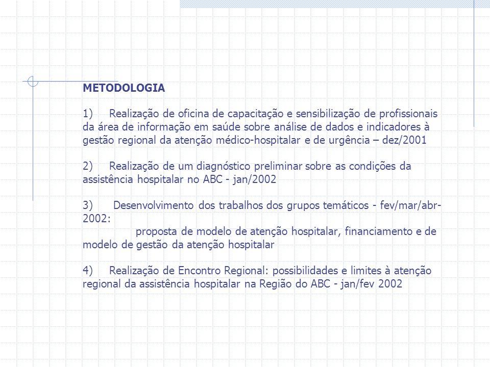 METODOLOGIA 1) Realização de oficina de capacitação e sensibilização de profissionais da área de informação em saúde sobre análise de dados e indicado