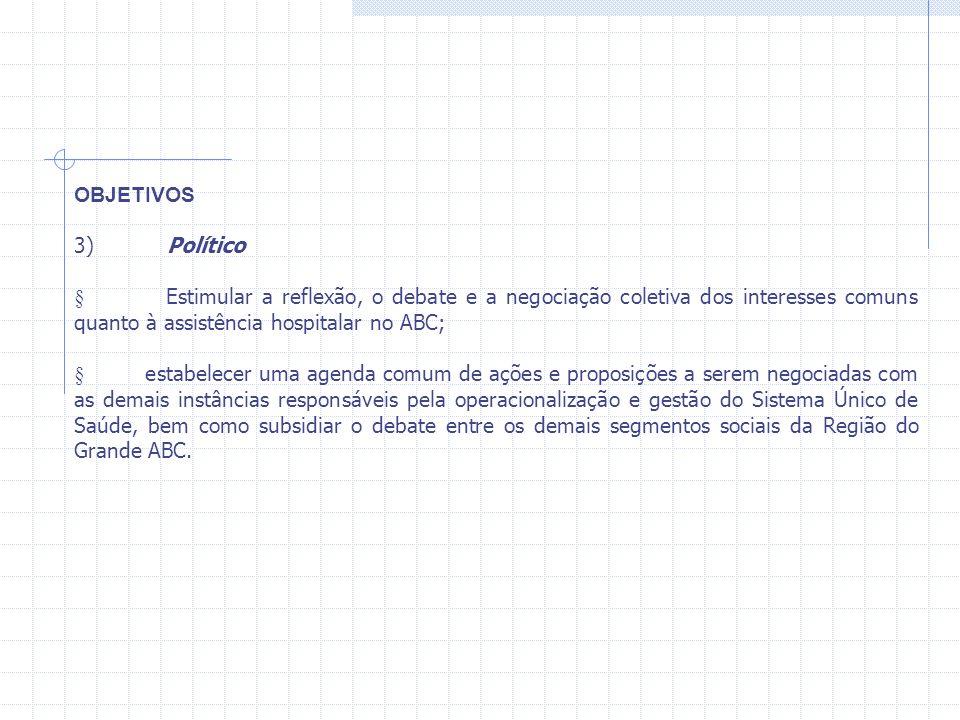 OBJETIVOS 3) Político Estimular a reflexão, o debate e a negociação coletiva dos interesses comuns quanto à assistência hospitalar no ABC; estabelecer