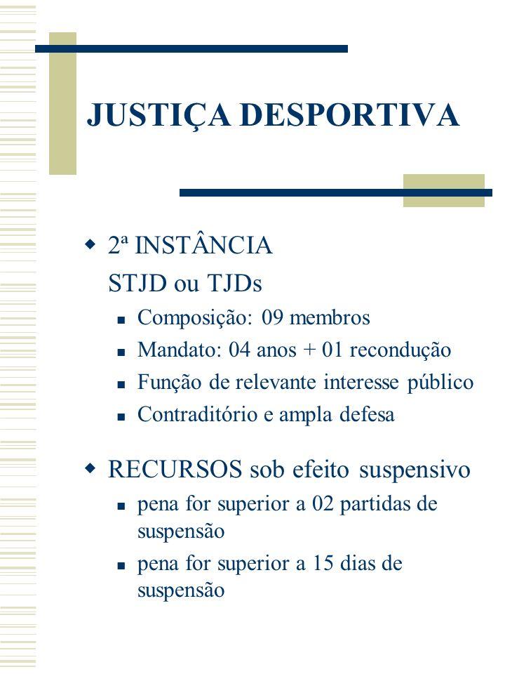 JUSTIÇA DESPORTIVA 2ª INSTÂNCIA STJD ou TJDs Composição: 09 membros Mandato: 04 anos + 01 recondução Função de relevante interesse público Contraditór