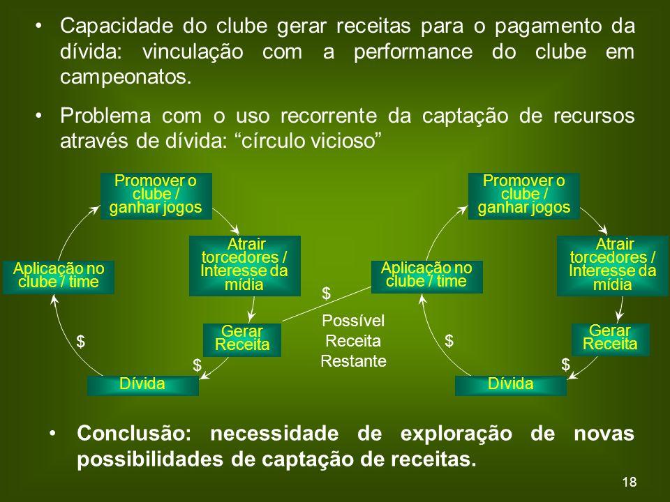 18 Capacidade do clube gerar receitas para o pagamento da dívida: vinculação com a performance do clube em campeonatos.