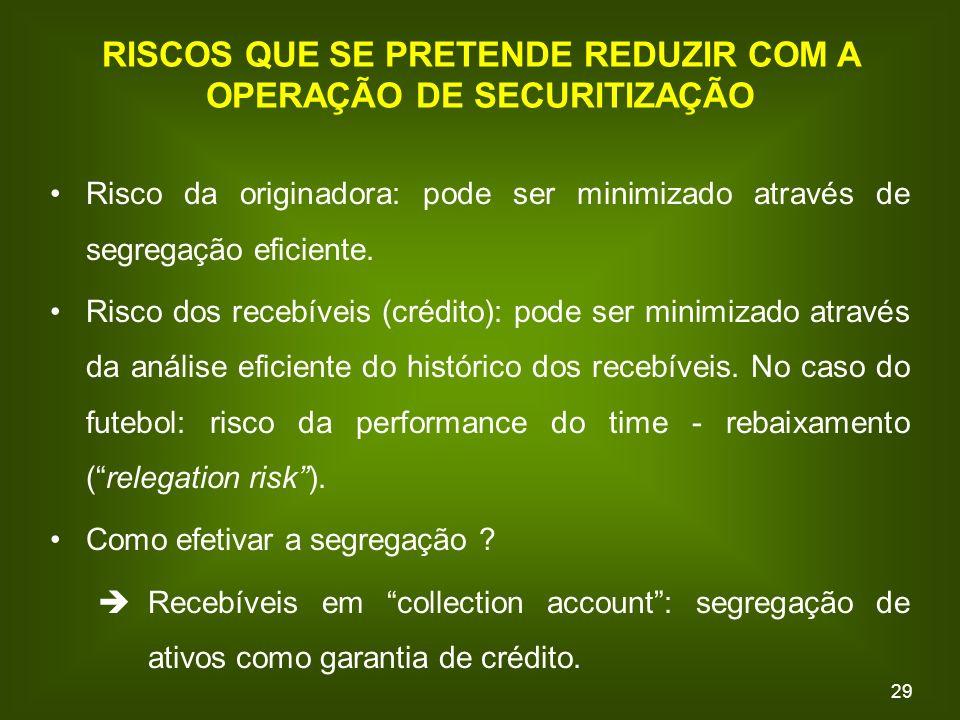 29 RISCOS QUE SE PRETENDE REDUZIR COM A OPERAÇÃO DE SECURITIZAÇÃO Risco da originadora: pode ser minimizado através de segregação eficiente.