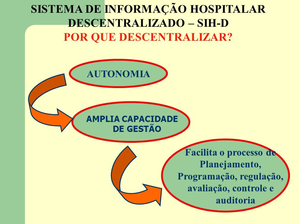Facilita o processo de Planejamento, Programação, regulação, avaliação, controle e auditoria SISTEMA DE INFORMAÇÃO HOSPITALAR DESCENTRALIZADO – SIH-D