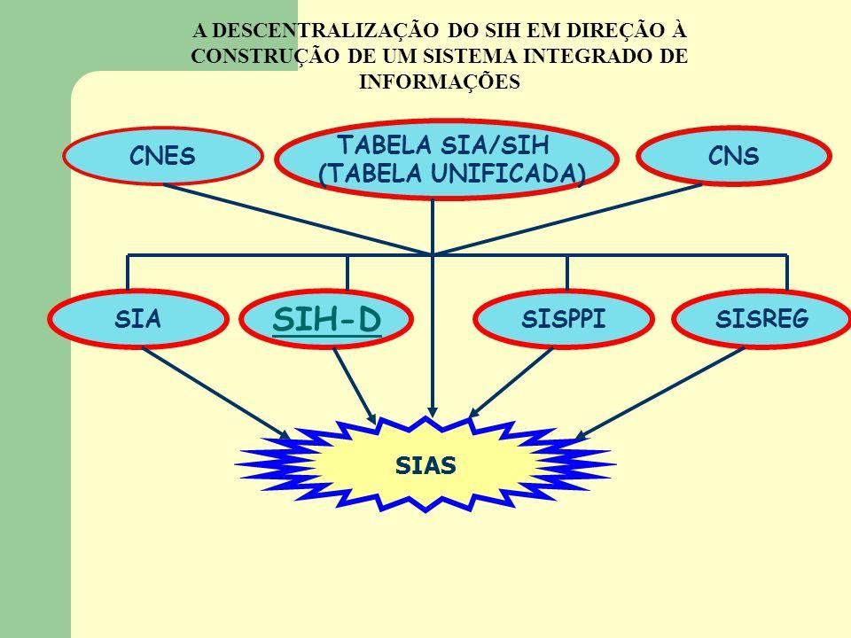 A DESCENTRALIZAÇÃO DO SIH EM DIREÇÃO À CONSTRUÇÃO DE UM SISTEMA INTEGRADO DE INFORMAÇÕES CNES CNS TABELA SIA/SIH (TABELA UNIFICADA) SIA SIH-D SISPPISI