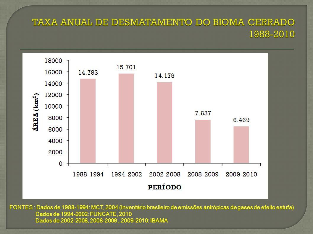 FONTES : Dados de 1988-1994: MCT, 2004 (Inventário brasileiro de emissões antrópicas de gases de efeito estufa) Dados de 1994-2002: FUNCATE, 2010 Dados de 2002-2008, 2008-2009, 2009-2010: IBAMA