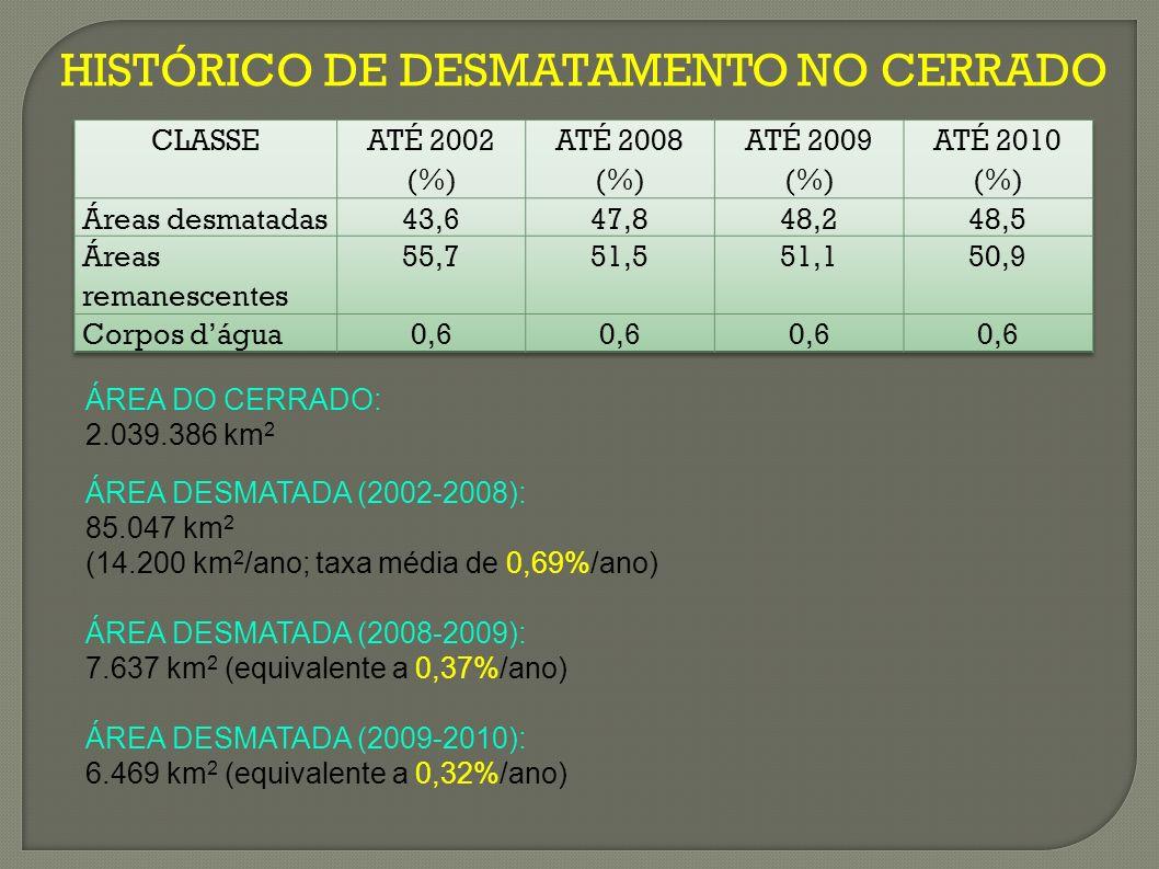 HISTÓRICO DE DESMATAMENTO NO CERRADO ÁREA DO CERRADO: 2.039.386 km 2 ÁREA DESMATADA (2002-2008): 85.047 km 2 (14.200 km 2 /ano; taxa média de 0,69%/ano) ÁREA DESMATADA (2008-2009): 7.637 km 2 (equivalente a 0,37%/ano) ÁREA DESMATADA (2009-2010): 6.469 km 2 (equivalente a 0,32%/ano)