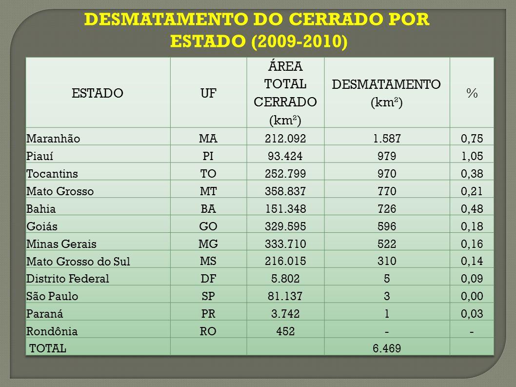 DESMATAMENTO DO CERRADO POR ESTADO (2009-2010)