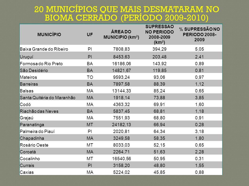 20 MUNICÍPIOS QUE MAIS DESMATARAM NO BIOMA CERRADO (PERÍODO 2009-2010) MUNICÍPIOUF ÁREA DO MUNICIPIO (km 2 ) SUPRESSAO NO PERIODO 2008-2009 (km 2 ) % SUPRESSÃO NO PERIODO 2008- 2009 Baixa Grande do RibeiroPI7808,83394,295,05 UruçuíPI8453,63203,482,41 Formosa do Rio PretoBA16186,06143,920,89 São DesidérioBA14821,67119,850,81 MateirosTO9593,2493,060,97 BarreirasBA7897,5888,391,12 BalsasMA13144,3385,240,65 Santa Quitéria do MaranhãoMA1918,1473,883,85 CodóMA4363,3269,911,60 Riachão das NevesBA5837,4568,811,18 GrajaúMA7551,9368,800,91 ParanatingaMT24182,1366,940,28 Palmeira do PiauíPI2020,8164,343,18 ChapadinhaMA3249,5858,351,80 Rosário OesteMT8033,0352,150,65 CoroatáMA2264,7151,632,28 CocalinhoMT16540,5650,950,31 CurraisPI3158,2048,801,55 CaxiasMA5224,0245,850,88