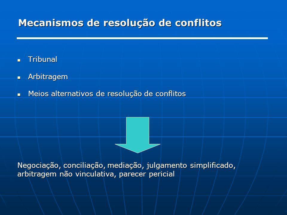Mecanismos de resolução de conflitos Tribunal Tribunal Arbitragem Arbitragem Meios alternativos de resolução de conflitos Meios alternativos de resolu