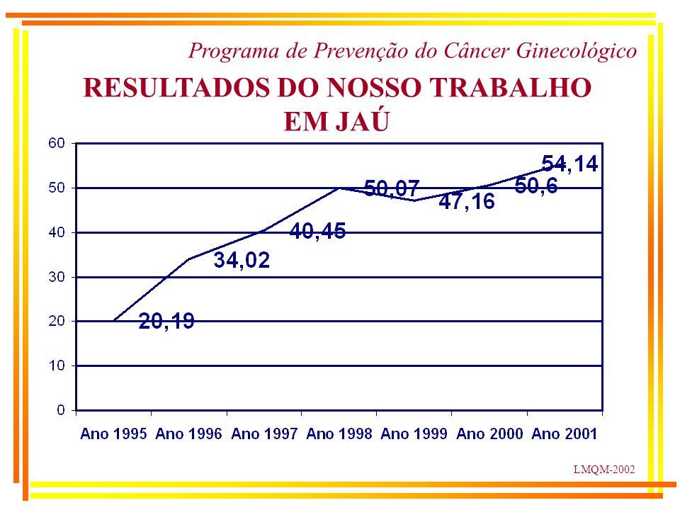 LMQM-2002 RESULTADOS DO NOSSO TRABALHO EM JAÚ Programa de Prevenção do Câncer Ginecológico