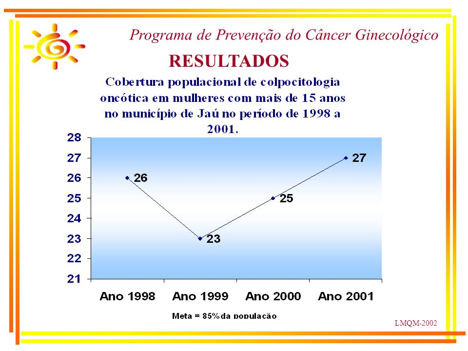 LMQM-2002 Programa de Prevenção do Câncer Ginecológico RESULTADOS