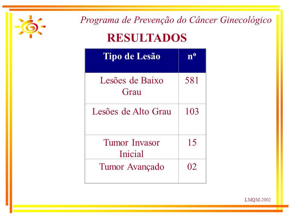 LMQM-2002 Tipo de Lesãonono Lesões de Baixo Grau 581 Lesões de Alto Grau103 Tumor Invasor Inicial 15 Tumor Avançado02 RESULTADOS Programa de Prevenção do Câncer Ginecológico