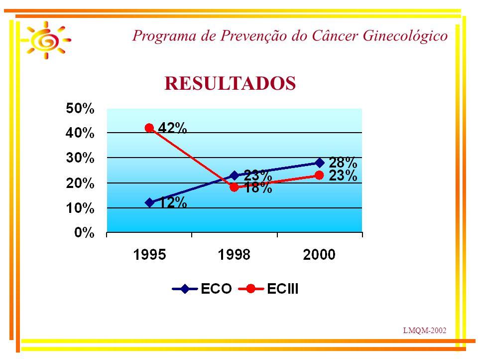LMQM-2002 RESULTADOS Programa de Prevenção do Câncer Ginecológico